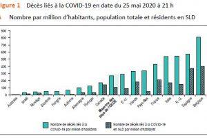 Trop de décès causés par la pandémie dans les CHSLD